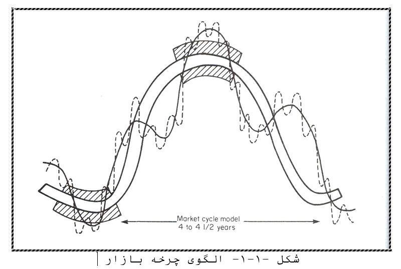 الگوی چرخه ی بازار