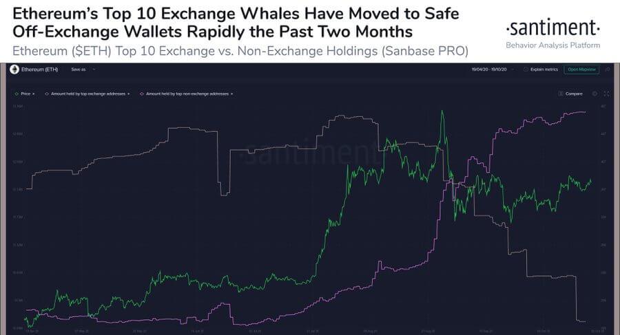 نهنگ های اتریوم خوشبین تر می شوند اخبار فرهاد اکسچنج