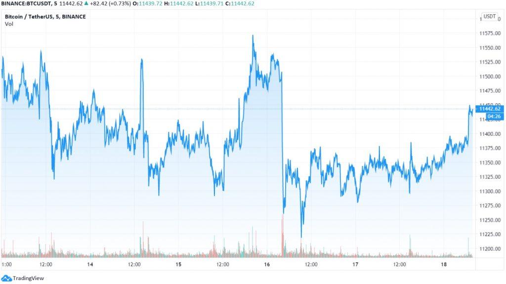 بازگشت قیمت بیت کوین به 11،400 دلار فرهاد اکسچنج